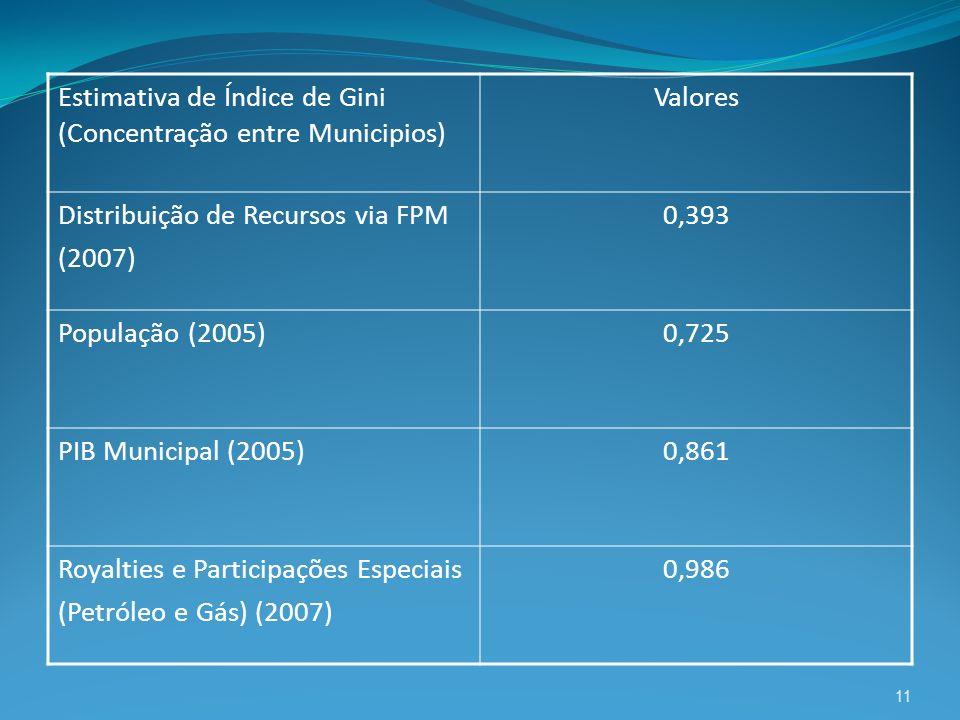 11 Estimativa de Índice de Gini (Concentração entre Municipios) Valores Distribuição de Recursos via FPM (2007) 0,393 População (2005)0,725 PIB Munici