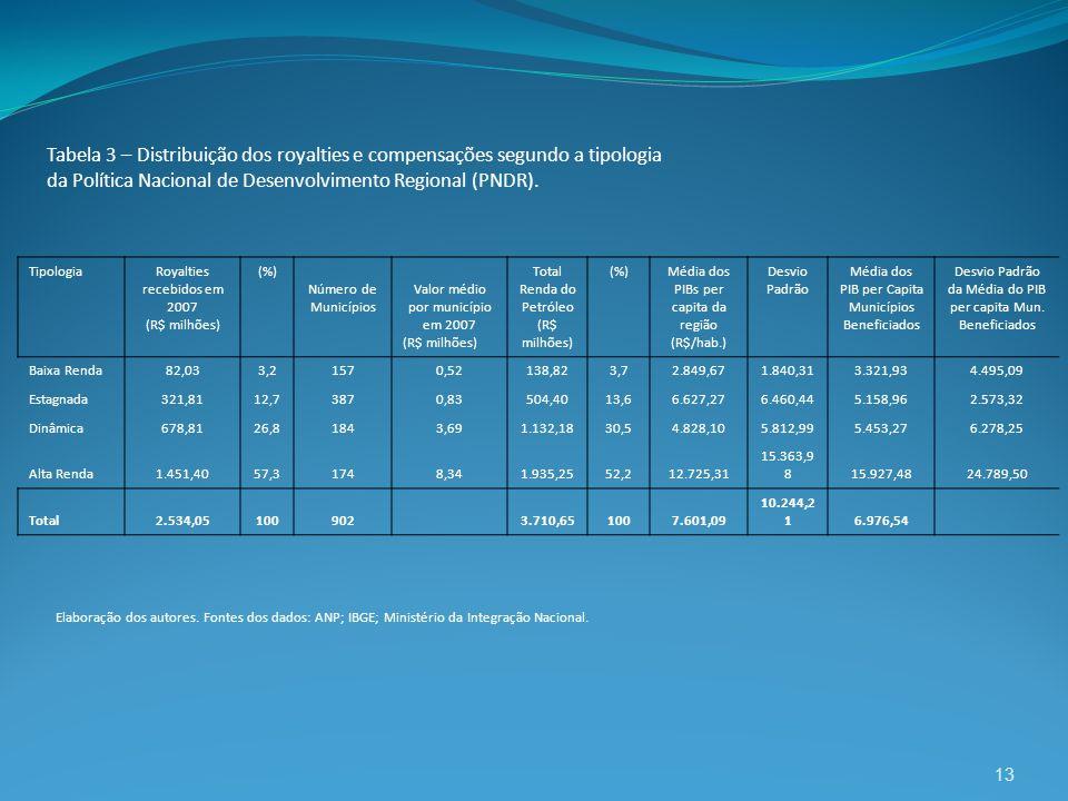 13 Tabela 3 – Distribuição dos royalties e compensações segundo a tipologia da Política Nacional de Desenvolvimento Regional (PNDR). TipologiaRoyaltie
