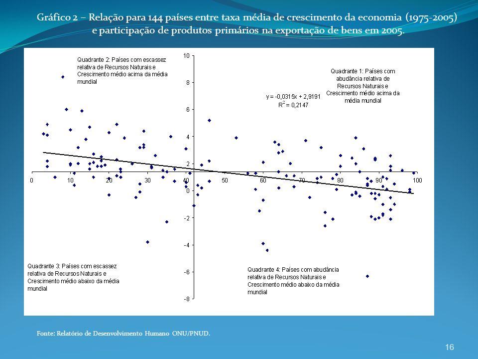 16 Gráfico 2 – Relação para 144 países entre taxa média de crescimento da economia (1975-2005) e participação de produtos primários na exportação de b
