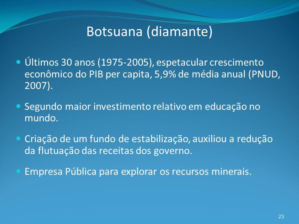 23 Botsuana (diamante) Últimos 30 anos (1975-2005), espetacular crescimento econômico do PIB per capita, 5,9% de média anual (PNUD, 2007). Segundo mai