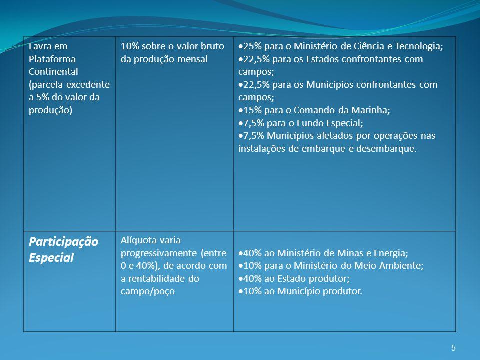 5 Lavra em Plataforma Continental (parcela excedente a 5% do valor da produção) 10% sobre o valor bruto da produção mensal 25% para o Ministério de Ci