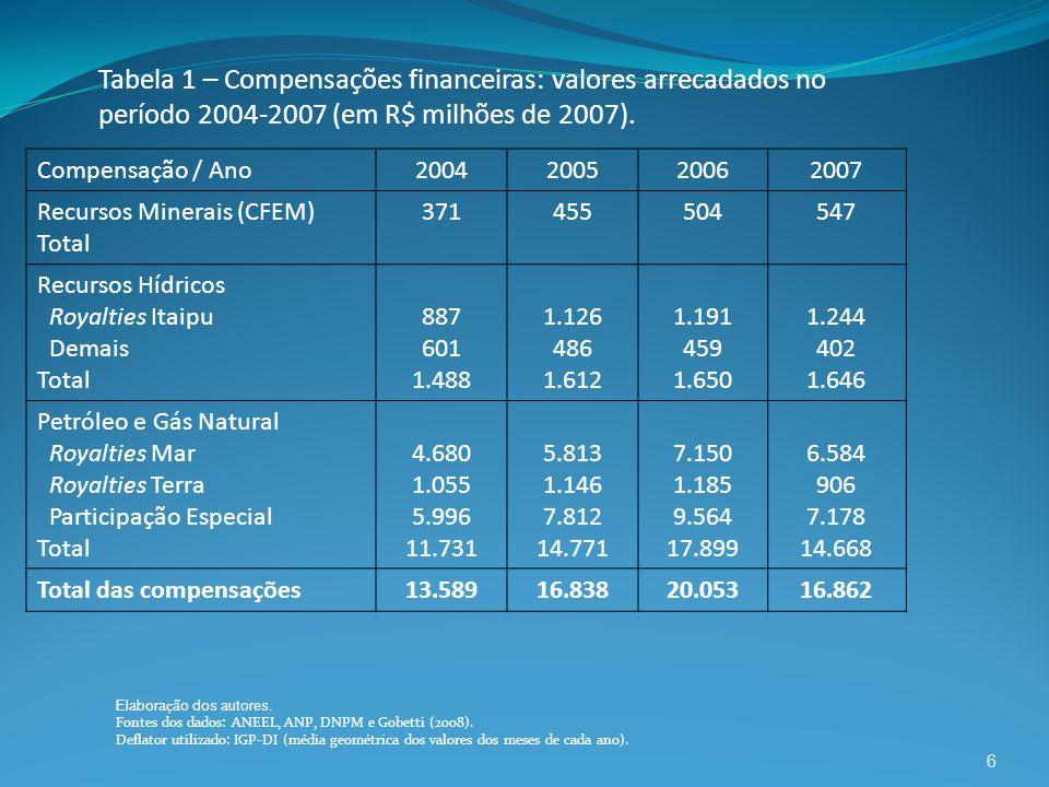 6 Tabela 1 – Compensações financeiras: valores arrecadados no período 2004-2007 (em R$ milhões de 2007). Compensação / Ano2004200520062007 Recursos Mi