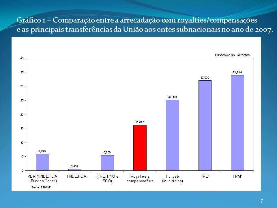 7 Gráfico 1 – Comparação entre a arrecadação com royalties/compensações e as principais transferências da União aos entes subnacionais no ano de 2007.