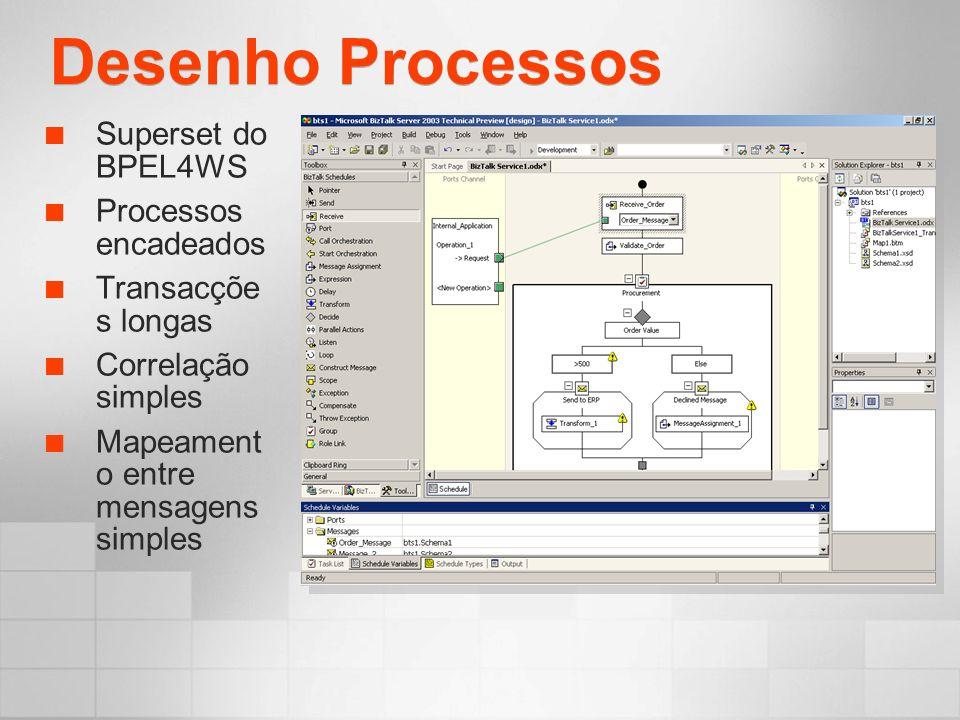 Desenho Processos Superset do BPEL4WS Processos encadeados Transacçõe s longas Correlação simples Mapeament o entre mensagens simples