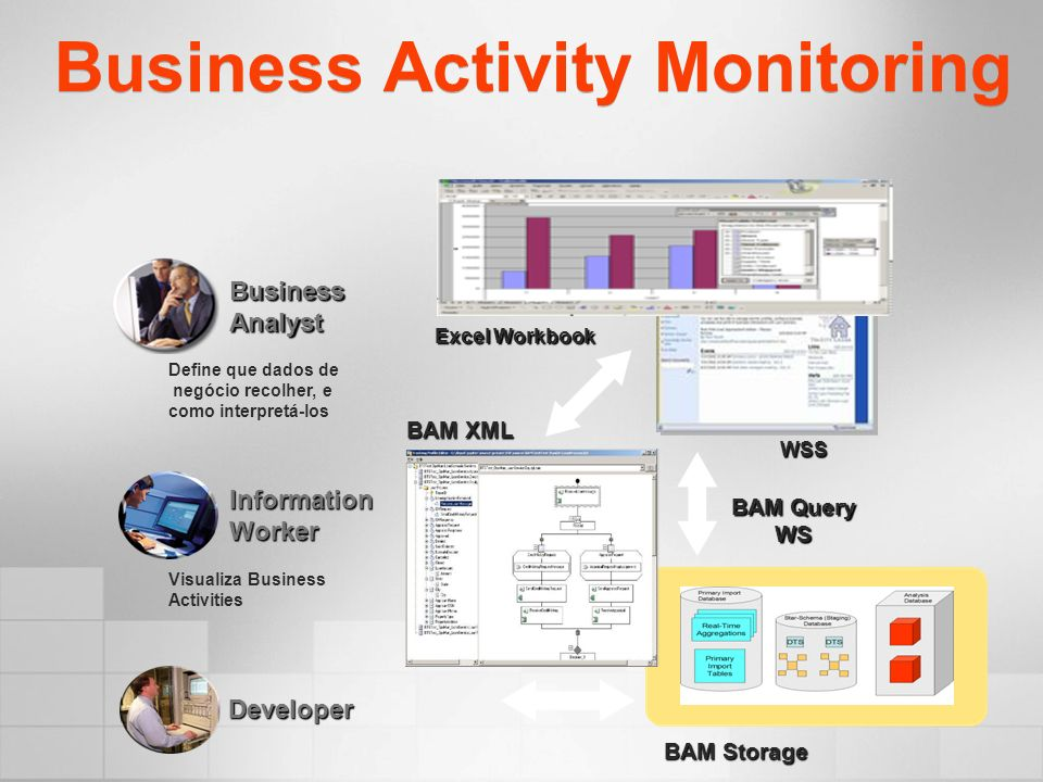 Business Activity Monitoring Excel Workbook WSS Define que dados de negócio recolher, e como interpretá-los Developer InformationWorker Visualiza Business Activities BusinessAnalyst BAM Query WS BAM Storage BAM XML