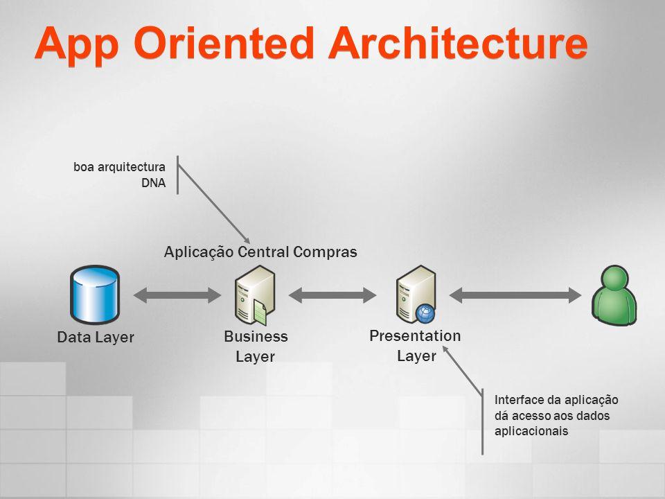 App Oriented Architecture Data Layer Presentation Layer Business Layer Aplicação Central Compras boa arquitectura DNA Interface da aplicação dá acesso aos dados aplicacionais