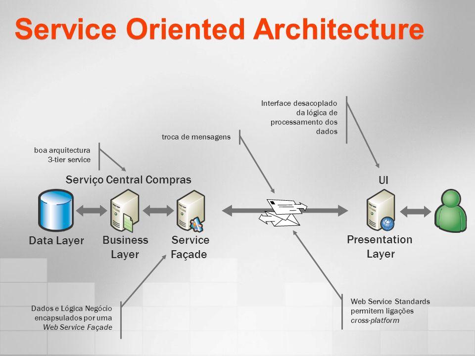Service Oriented Architecture Data Layer Presentation Layer Business Layer Serviço Central Compras Service Façade UI boa arquitectura 3-tier service troca de mensagens Dados e Lógica Negócio encapsulados por uma Web Service Façade Interface desacoplado da lógica de processamento dos dados Web Service Standards permitem ligações cross-platform
