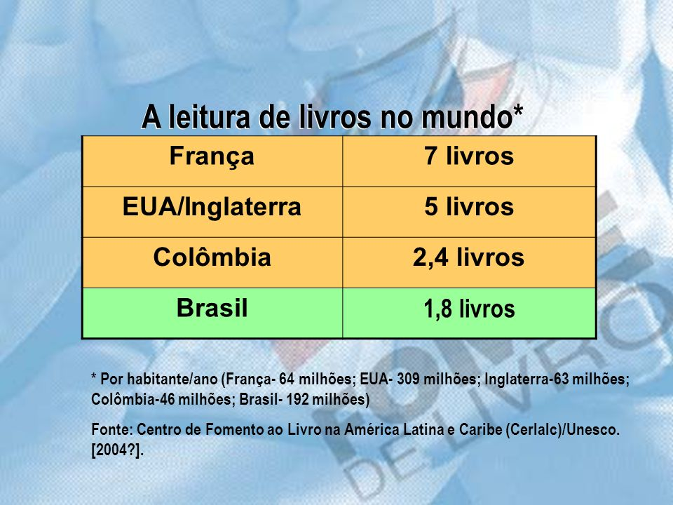 França7 livros EUA/Inglaterra5 livros Colômbia2,4 livros Brasil 1,8 livros A leitura de livros no mundo* * Por habitante/ano (França- 64 milhões; EUA-