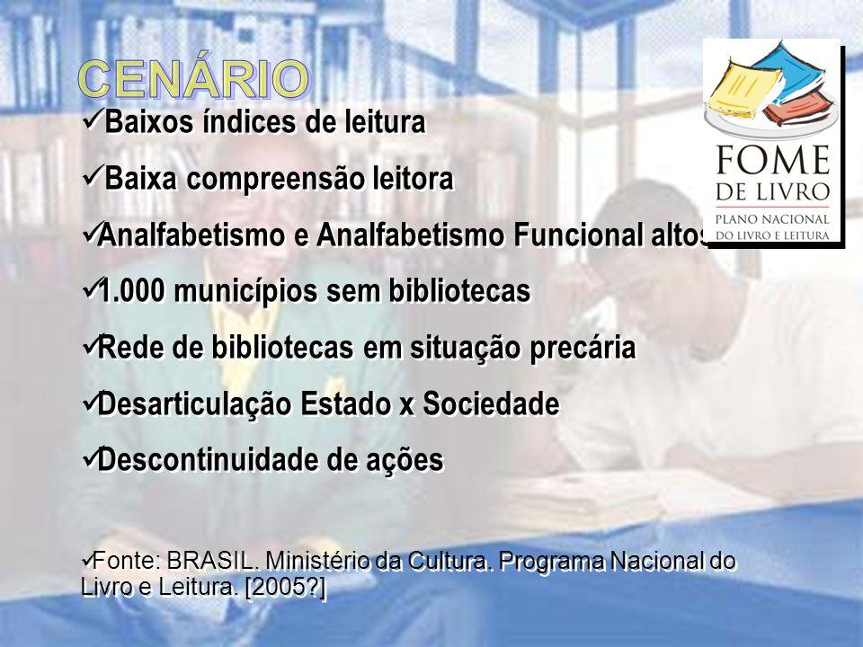 Baixos índices de leitura Baixa compreensão leitora Analfabetismo e Analfabetismo Funcional altos 1.000 municípios sem bibliotecas Rede de bibliotecas