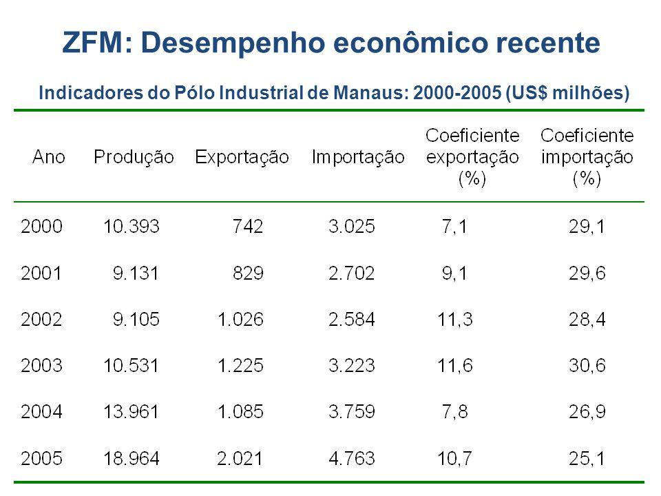ZFM: Desempenho econômico recente Indicadores do Pólo Industrial de Manaus: 2000-2005 (US$ milhões)