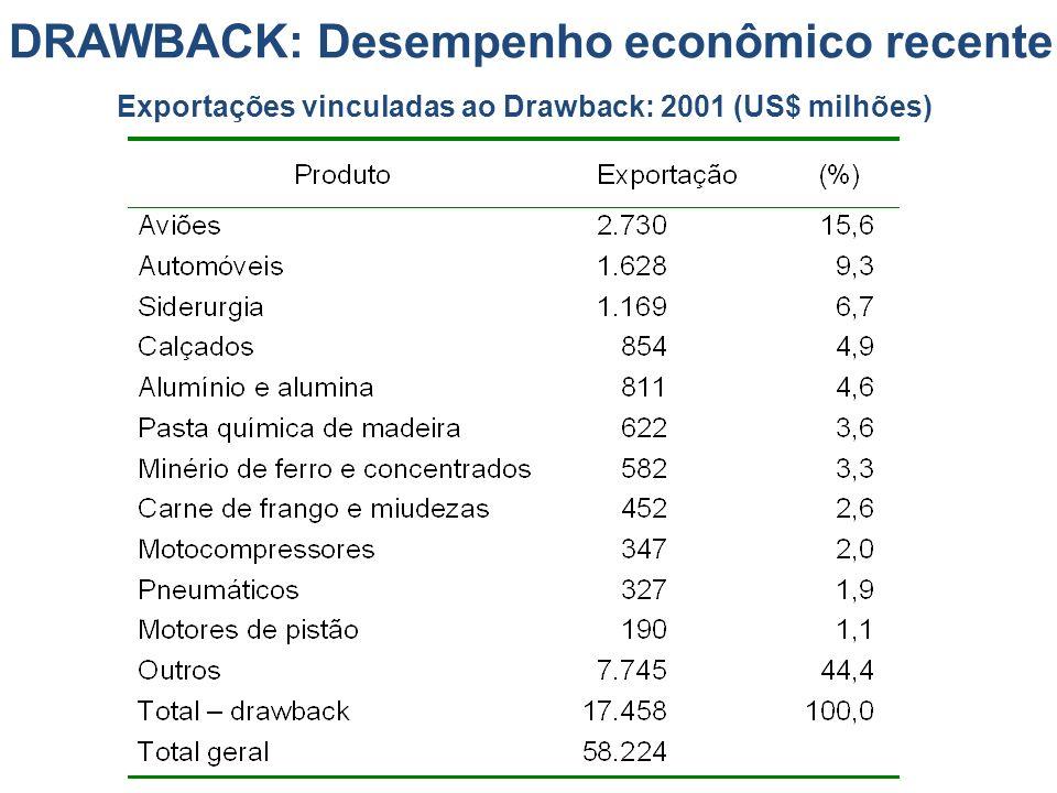 DRAWBACK: Desempenho econômico recente Exportações vinculadas ao Drawback: 2001 (US$ milhões)