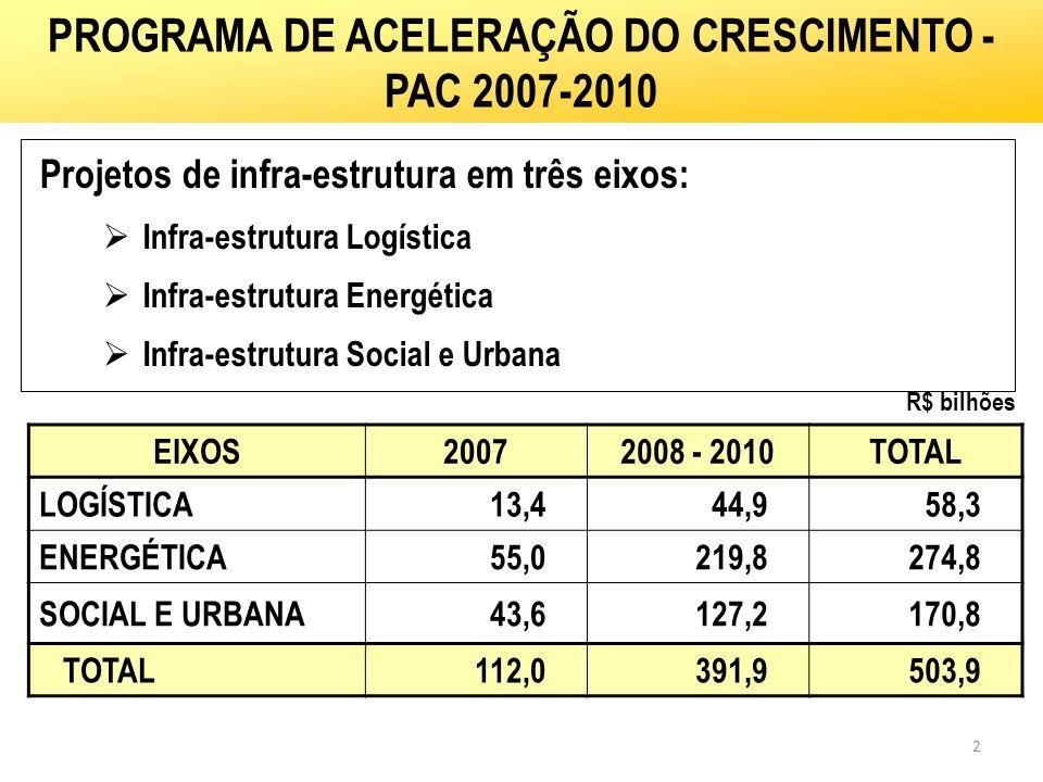 2 Projetos de infra-estrutura em três eixos: Infra-estrutura Logística Infra-estrutura Energética Infra-estrutura Social e Urbana PROGRAMA DE ACELERAÇ