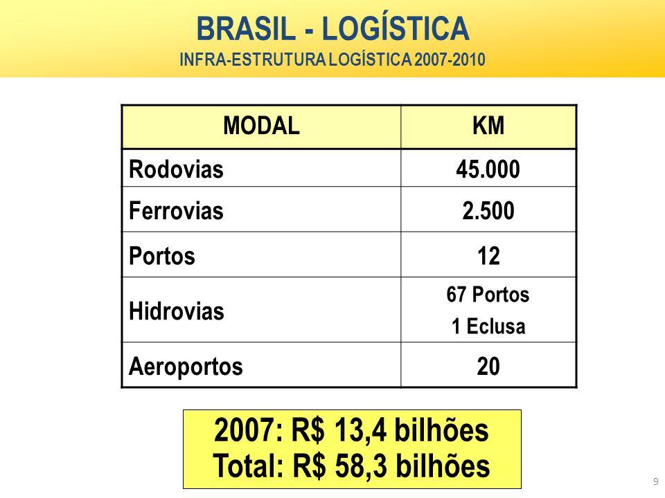 9 MODALKM Rodovias45.000 Ferrovias2.500 Portos12 Hidrovias 67 Portos 1 Eclusa Aeroportos20 BRASIL - LOGÍSTICA INFRA-ESTRUTURA LOGÍSTICA 2007-2010 2007