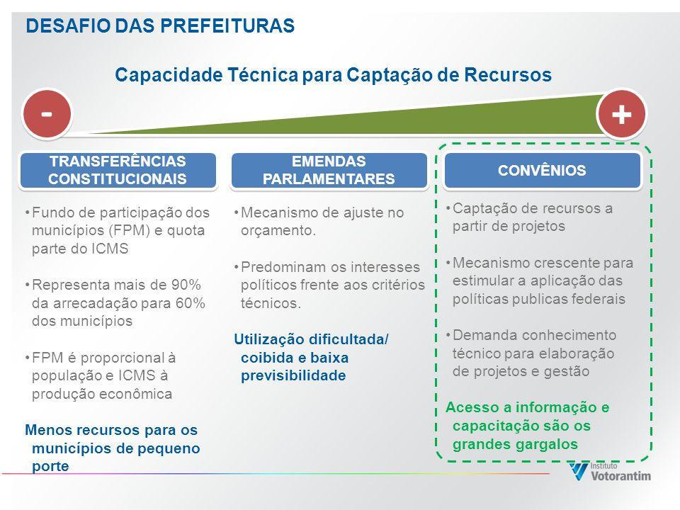 Capacidade Técnica para Captação de Recursos Fundo de participação dos municípios (FPM) e quota parte do ICMS Representa mais de 90% da arrecadação pa