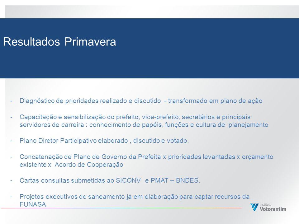 Resultados Primavera -Diagnóstico de prioridades realizado e discutido - transformado em plano de ação -Capacitação e sensibilização do prefeito, vice