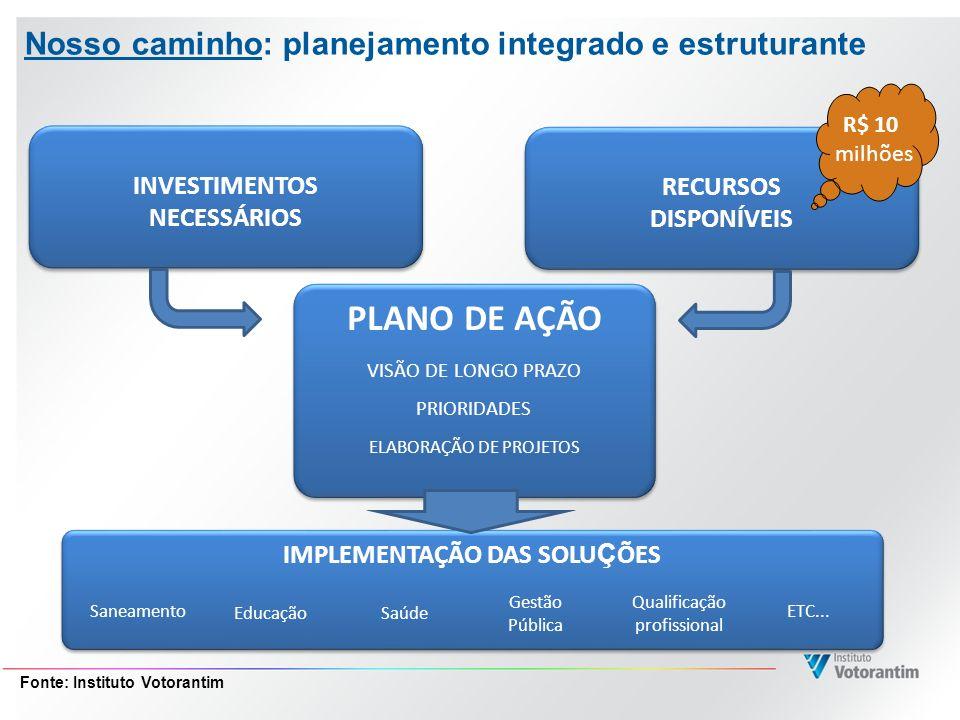 Nosso caminho: planejamento integrado e estruturante INVESTIMENTOS NECESSÁRIOS INVESTIMENTOS NECESSÁRIOS RECURSOS DISPONÍVEIS RECURSOS DISPONÍVEIS PLA