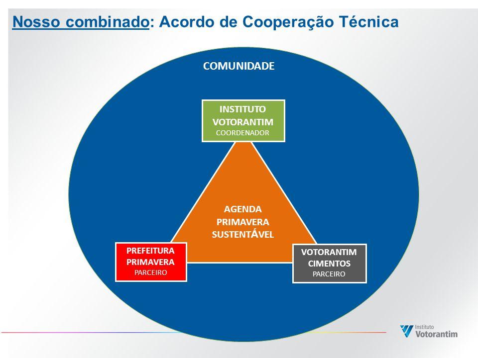 Nosso combinado: Acordo de Cooperação Técnica COMUNIDADE AGENDA PRIMAVERA SUSTENT Á VEL INSTITUTO VOTORANTIM COORDENADOR VOTORANTIM CIMENTOS PARCEIRO