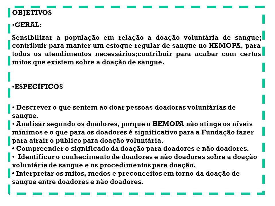 OBJETIVOS GERAL: Sensibilizar a população em relação a doação voluntária de sangue; contribuir para manter um estoque regular de sangue no HEMOPA, par