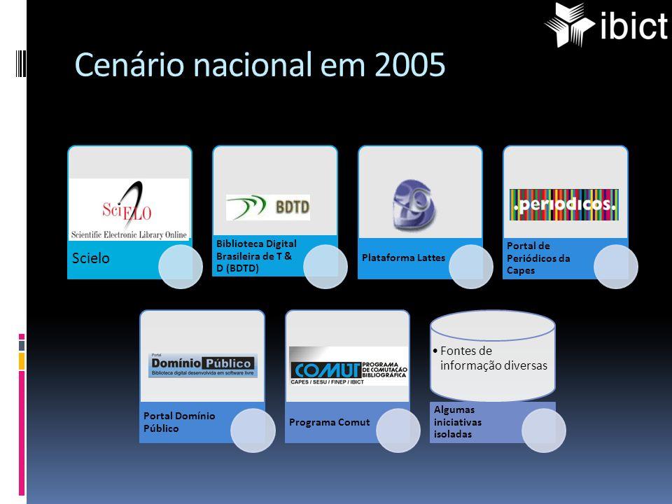 Cenário nacional em 2005 Scielo Biblioteca Digital Brasileira de T & D (BDTD) Plataforma Lattes Portal de Periódicos da Capes Portal Domínio Público P