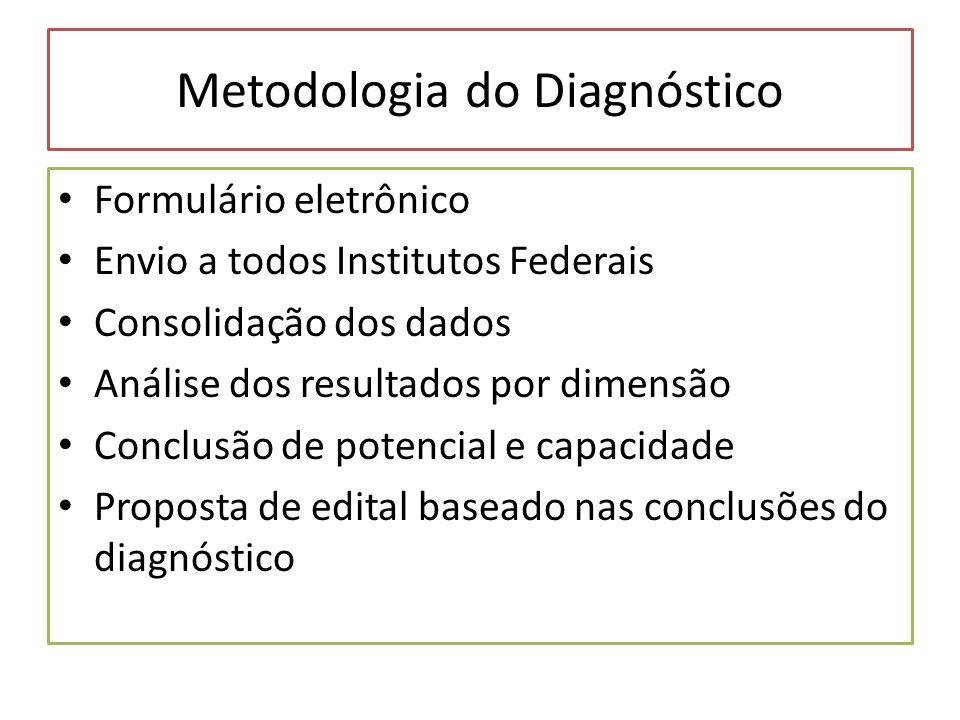 Metodologia do Diagnóstico Formulário eletrônico Envio a todos Institutos Federais Consolidação dos dados Análise dos resultados por dimensão Conclusã