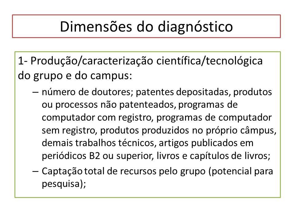Dimensões do diagnóstico 1- Produção/caracterização científica/tecnológica do grupo e do campus: – número de doutores; patentes depositadas, produtos