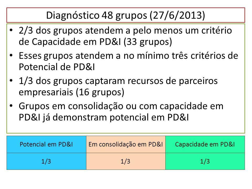 Diagnóstico 48 grupos (27/6/2013) 2/3 dos grupos atendem a pelo menos um critério de Capacidade em PD&I (33 grupos) Esses grupos atendem a no mínimo t