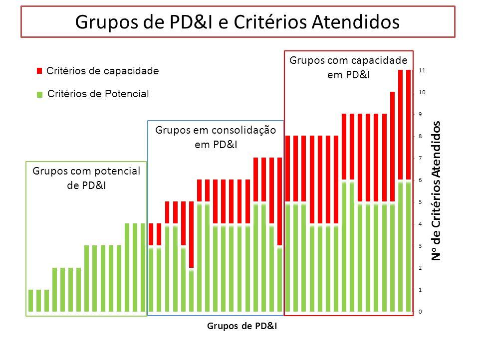 Grupos de PD&I e Critérios Atendidos Grupos com potencial de PD&I Grupos em consolidação em PD&I Grupos com capacidade em PD&I Critérios de capacidade