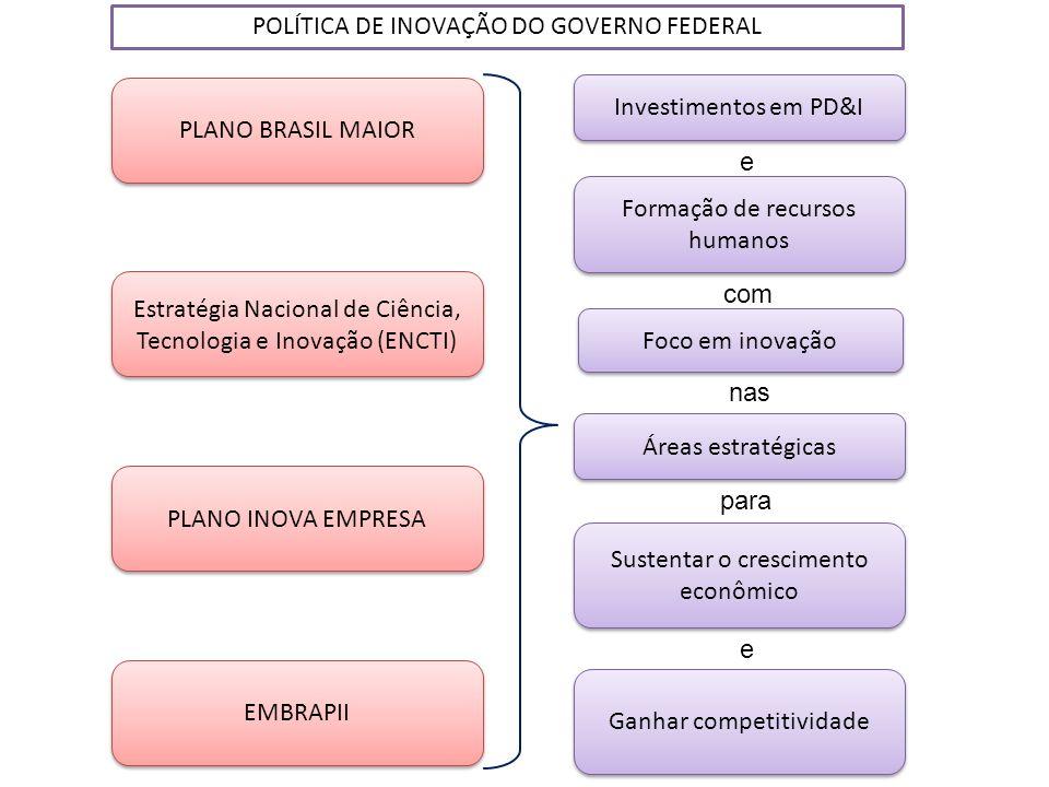 PLANO INOVA EMPRESA PLANO BRASIL MAIOR Estratégia Nacional de Ciência, Tecnologia e Inovação (ENCTI) Investimentos em PD&I Formação de recursos humano
