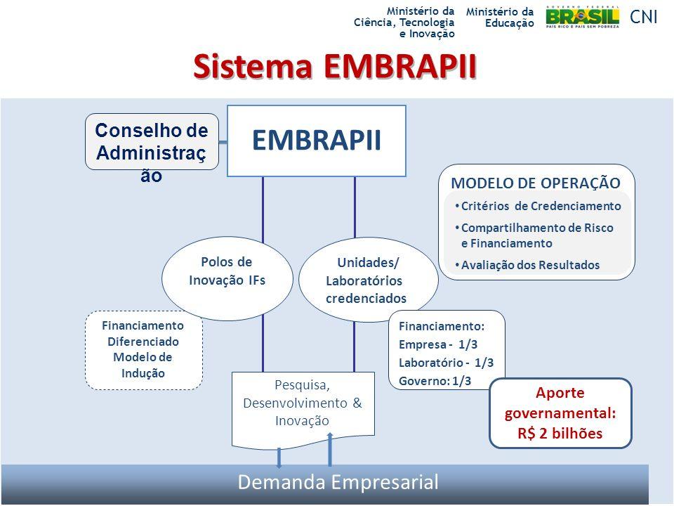 Sistema EMBRAPII EMBRAPII MODELO DE OPERAÇÃO Conselho de Administraç ão Unidades / Laboratórios credenciados Demanda Empresarial Critérios de Credenci