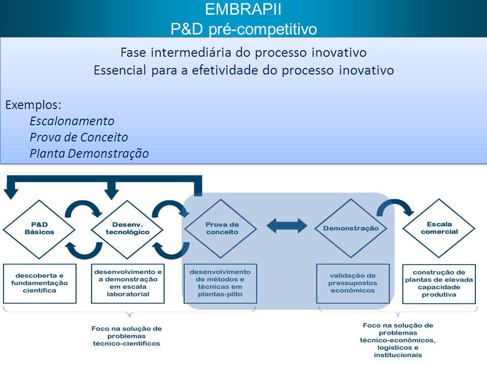 Fase intermediária do processo inovativo Essencial para a efetividade do processo inovativo Exemplos: Escalonamento Prova de Conceito Planta Demonstra