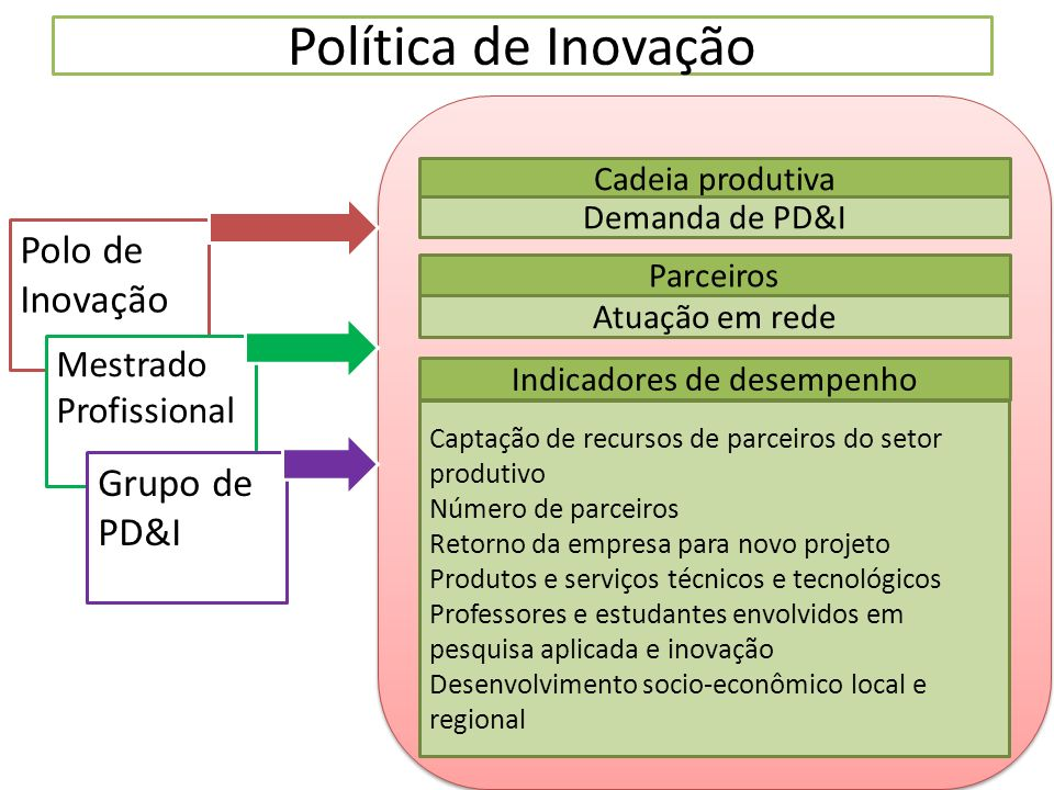 Política de Inovação Cadeia produtiva Demanda de PD&I Parceiros Atuação em rede Captação de recursos de parceiros do setor produtivo Número de parceir