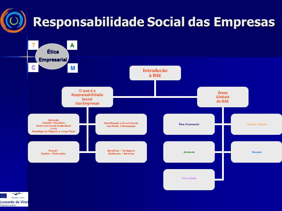 Introducão à RSE O que é a Responsabilidade Social das Empresas Definição Carácter Voluntário Desenvolvimento Sustentável Lucro Estratégia de Négocio a Longo Prazo Identificação e Envolvimento das Partes Interessadas Porquê.