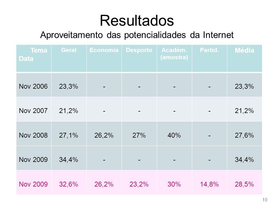 Resultados Aproveitamento das potencialidades da Internet Tema Data GeralEconomiaDesportoAcadém. (amostra) Partid. Média Nov 200623,3%---- Nov 200721,