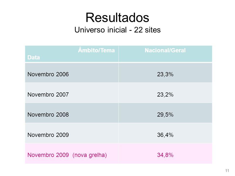 Resultados Universo inicial - 22 sites Âmbito/Tema Data Nacional/Geral Novembro 200623,3% Novembro 200723,2% Novembro 200829,5% Novembro 200936,4% Nov