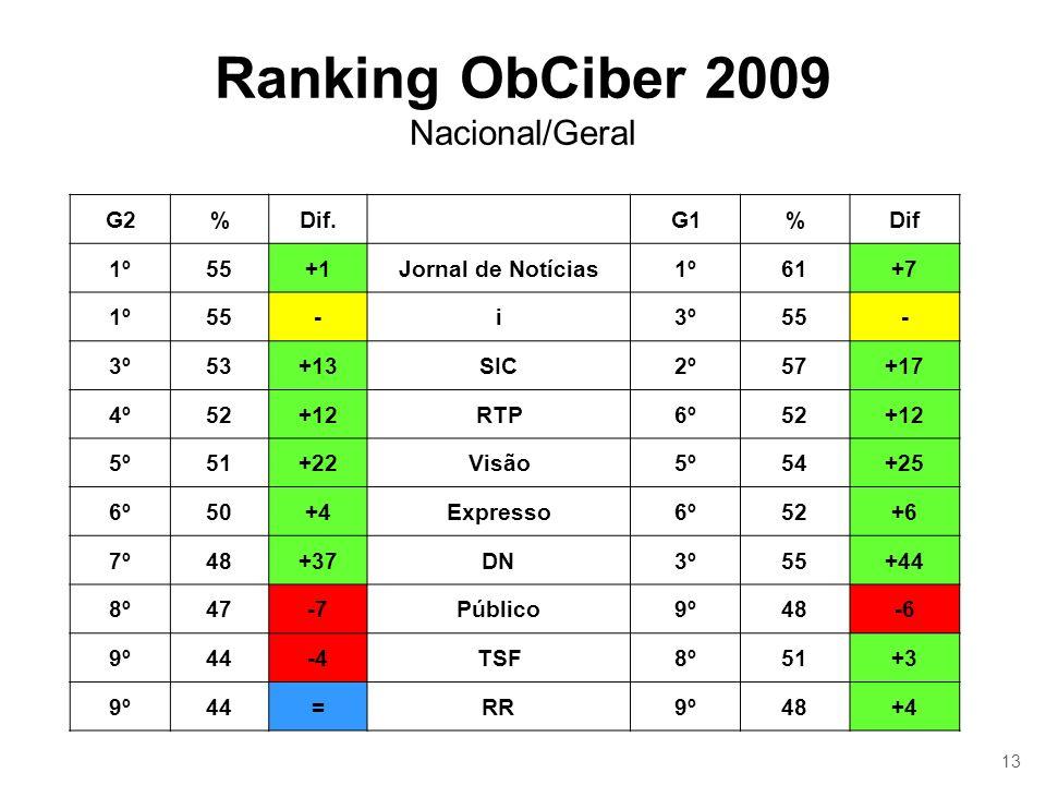 13 Ranking ObCiber 2009 Nacional/Geral G2%Dif.G1%Dif 1º55+1Jornal de Notícias1º61+7 1º55-i3º55- 3º53+13SIC2º57+17 4º52+12RTP6º52+12 5º51+22Visão5º54+2