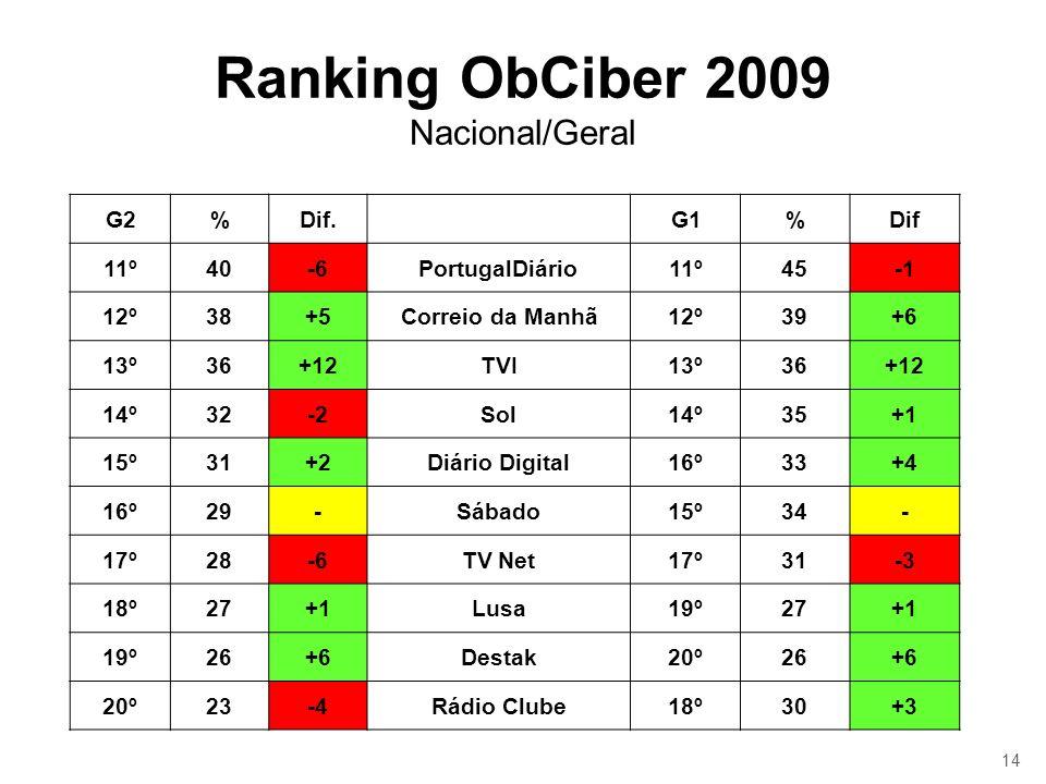 14 Ranking ObCiber 2009 Nacional/Geral G2%Dif.G1%Dif 11º40-6PortugalDiário11º45 12º38+5Correio da Manhã12º39+6 13º36+12TVI13º36+12 14º32-2Sol14º35+1 1