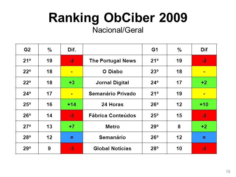 15 Ranking ObCiber 2009 Nacional/Geral G2%Dif.G1%Dif 21º19-2The Portugal News21º19-2 22º18-O Diabo23º18- 22º18+3Jornal Digital24º17+2 24º17-Semanário Privado21º19- 25º16+1424 Horas26º12+10 26º14-3Fábrica Conteúdos25º15-2 27º13+7Metro29º8+2 28º12=Semanário26º12= 29º9-3Global Notícias28º10-2