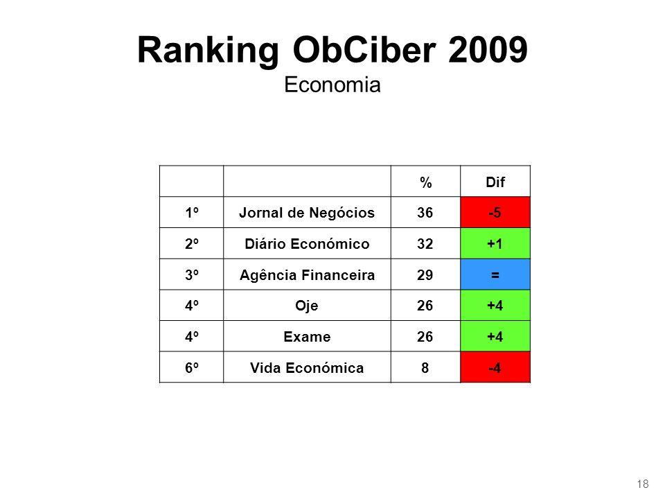 18 Ranking ObCiber 2009 Economia %Dif 1ºJornal de Negócios36-5 2ºDiário Económico32+1 3ºAgência Financeira29= 4ºOje26+4 4ºExame26+4 6ºVida Económica8-