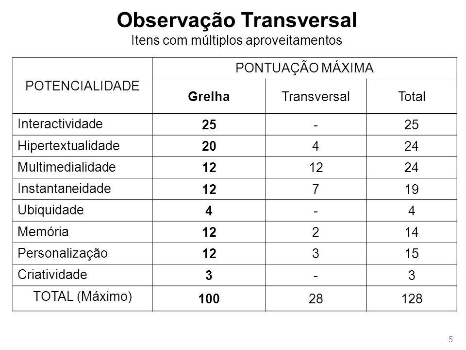 Observação Transversal Itens com múltiplos aproveitamentos POTENCIALIDADE PONTUAÇÃO MÁXIMA GrelhaTransversalTotal Interactividade 25- Hipertextualidad