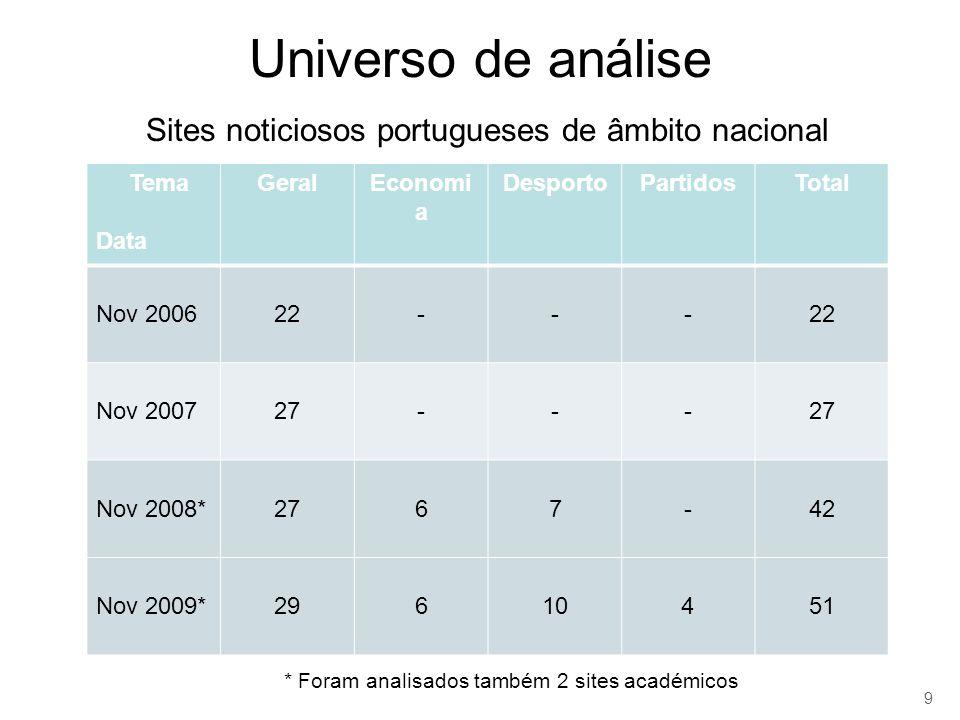 Universo de análise Sites noticiosos portugueses de âmbito nacional Tema Data GeralEconomi a DesportoPartidosTotal Nov 200622--- Nov 200727--- Nov 2008*2767-42 Nov 2009*29610451 9 * Foram analisados também 2 sites académicos