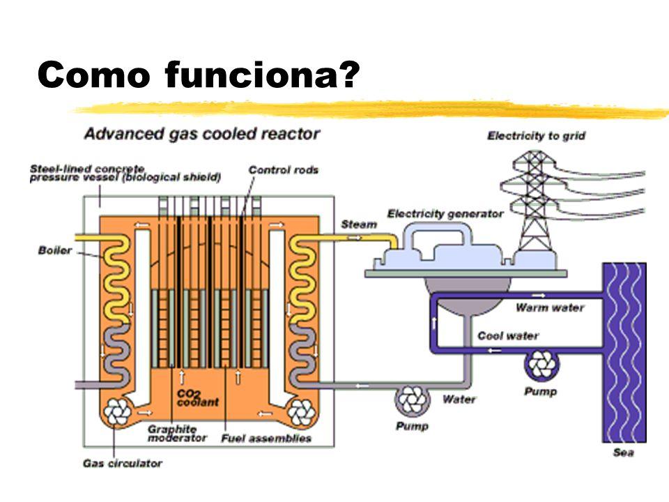 Combustível Urânio zEzEnorme potencial energético zMzMuito radioativo, requer grande segurança no manejo Plutônio zPzPequeno potencial energético zMzMenos radioativo, não requer tanta segurança