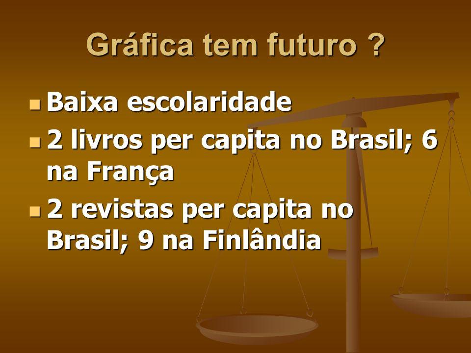 Gráfica tem futuro ? Baixo Pib Baixo Pib No Brasil, 1% do PIB No Brasil, 1% do PIB Nos EUA, 1,7% do PIB Nos EUA, 1,7% do PIB Na Escandinávia, 4% do PI