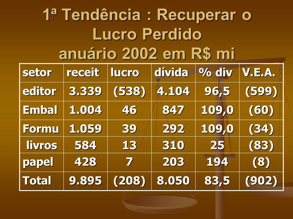 1ª Tendência : Recuperar o Lucro Perdido anuário 2002 em R$ mi setorreceitlucrodívida % div V.E.A.