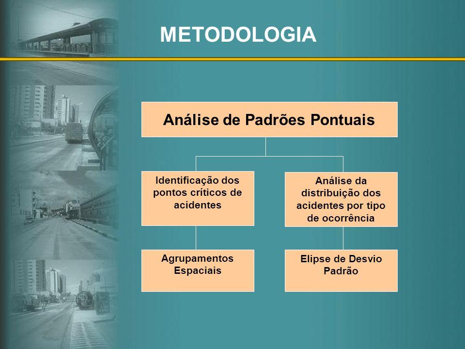 Análise de Padrões Pontuais Identificação dos pontos críticos de acidentes Análise da distribuição dos acidentes por tipo de ocorrência Agrupamentos E