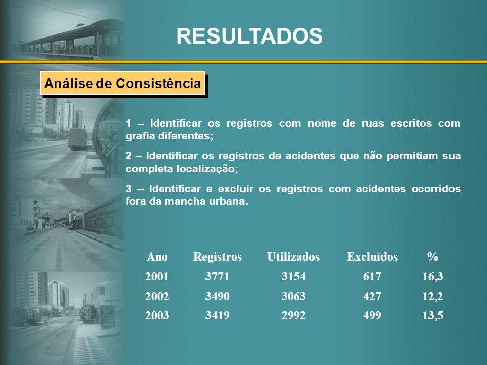 RESULTADOS AnoRegistrosUtilizadosExcluídos% 20013771315461716,3 20023490306342712,2 20033419299249913,5 1 – Identificar os registros com nome de ruas