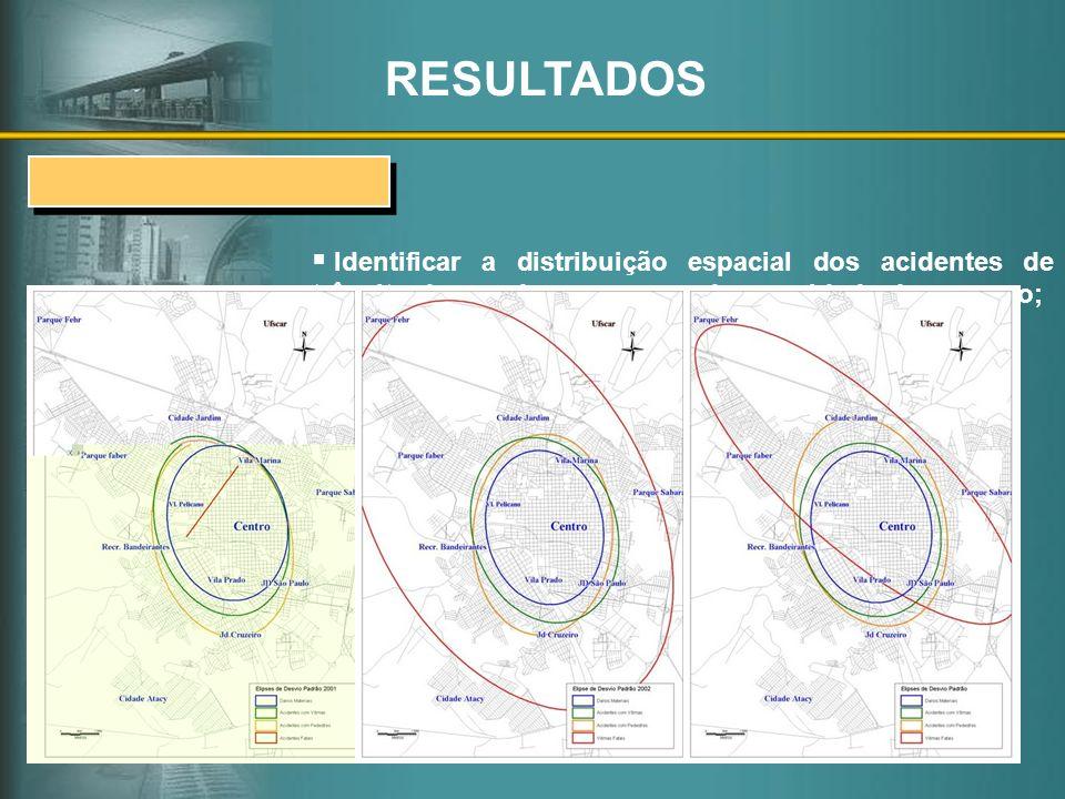 Identificar a distribuição espacial dos acidentes de trânsito de acordo com o grau de severidade dos mesmo; Elipse de Desvio Padrão RESULTADOS Distrib