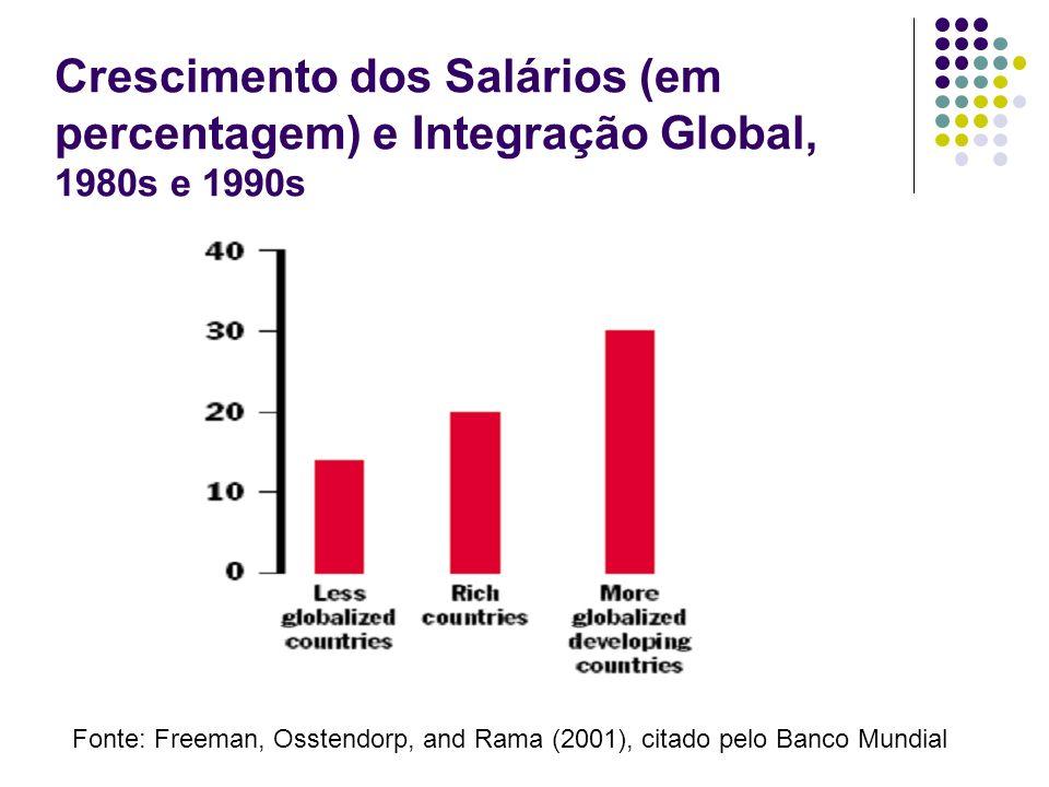 Crescimento dos Salários (em percentagem) e Integração Global, 1980s e 1990s Fonte: Freeman, Osstendorp, and Rama (2001), citado pelo Banco Mundial