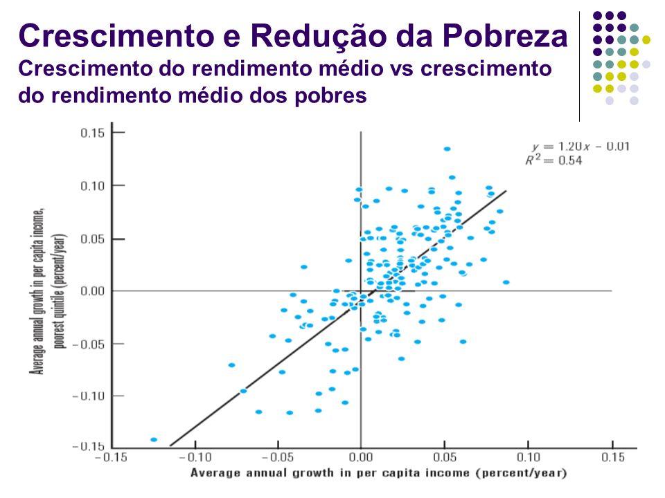 Crescimento e Redução da Pobreza Crescimento do rendimento médio vs crescimento do rendimento médio dos pobres