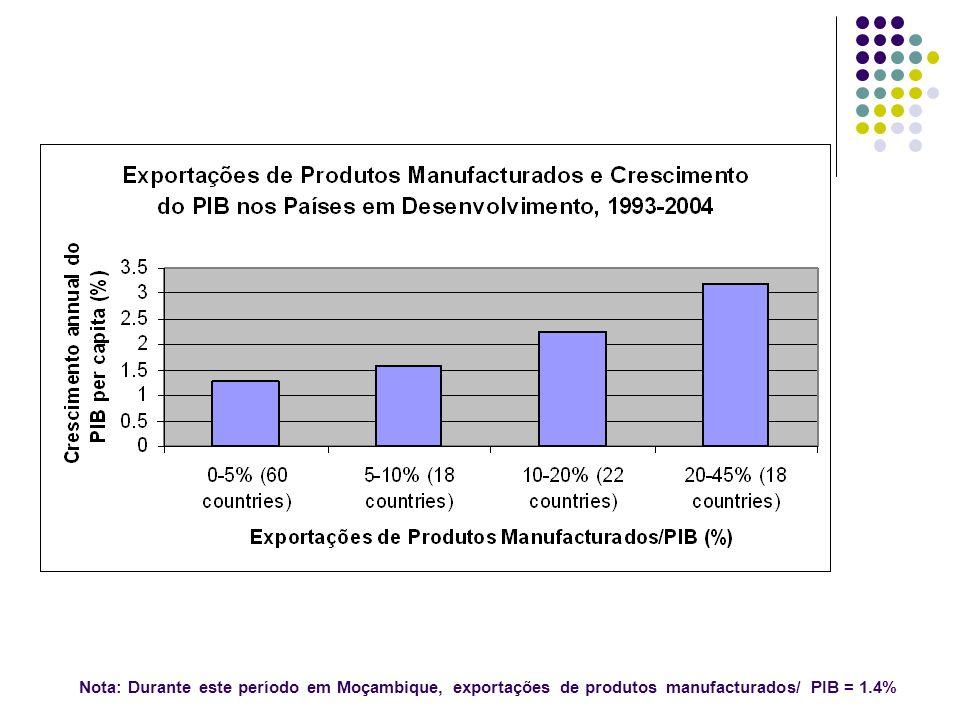 Nota: Durante este período em Moçambique, exportações de produtos manufacturados/ PIB = 1.4%