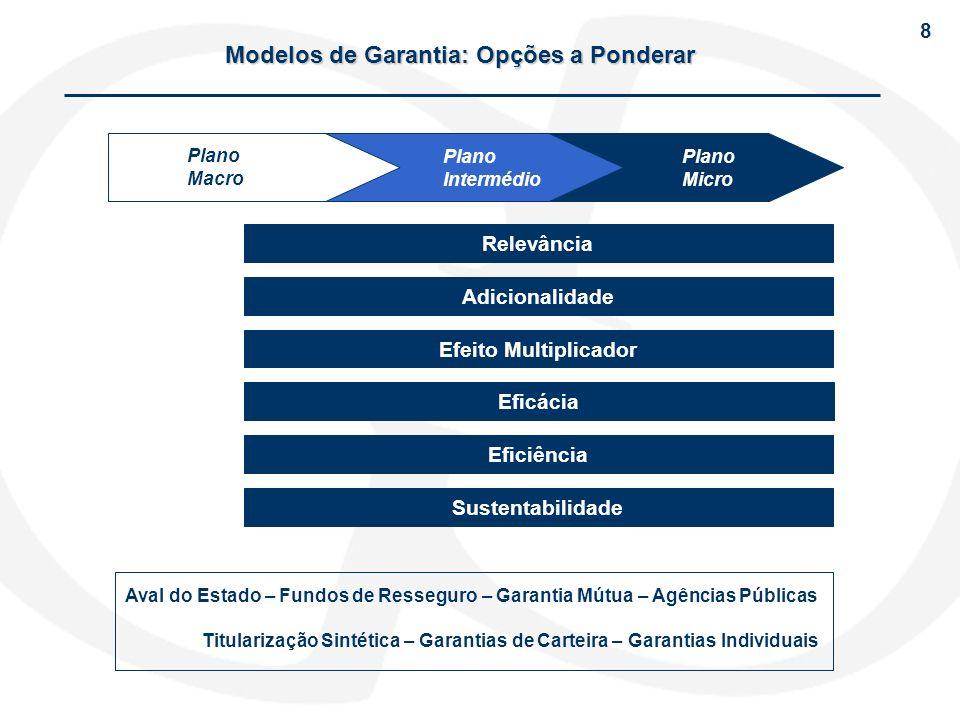 Modelos de Garantia: Opções a Ponderar Plano Macro Plano Intermédio Plano Micro Relevância Adicionalidade Efeito Multiplicador Eficácia Eficiência Sus